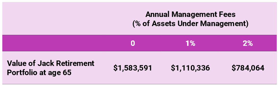 table-managementfees