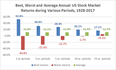 Stock market returns during various periods